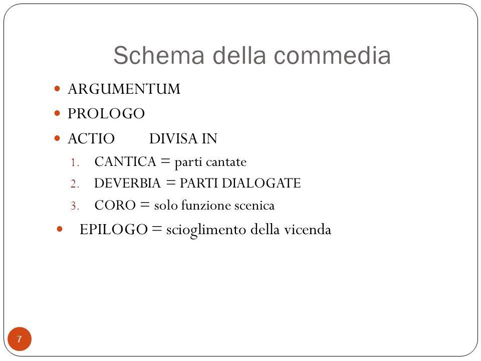 Schema della commedia ARGUMENTUM PROLOGO ACTIODIVISA IN 1. CANTICA = parti cantate 2. DEVERBIA = PARTI DIALOGATE 3. CORO = solo funzione scenica EPILO