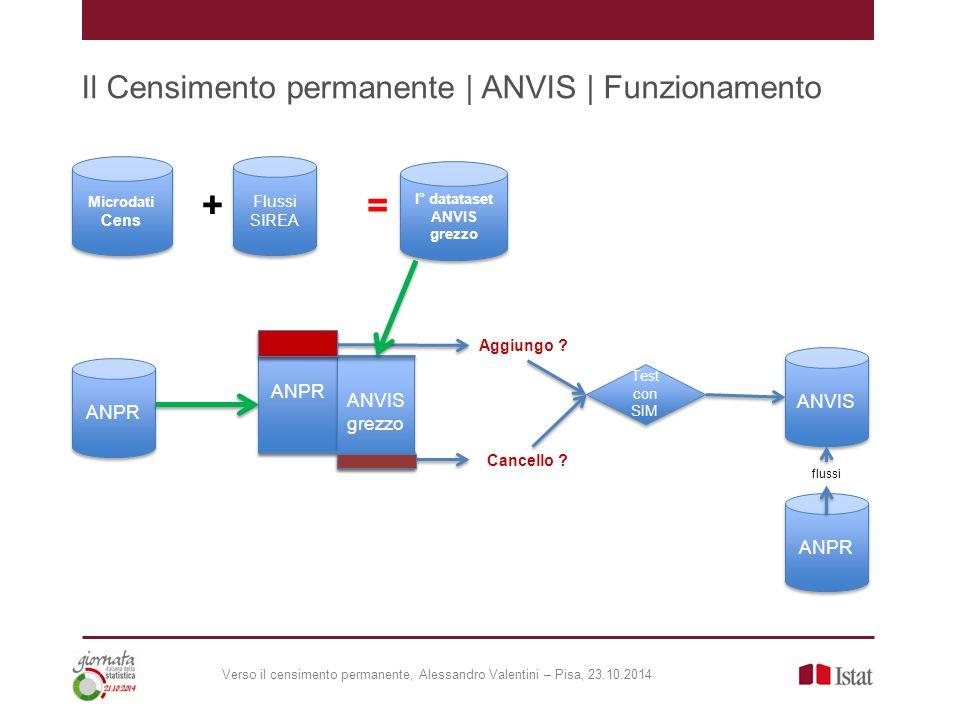 Il Censimento permanente | ANVIS | Funzionamento Microdati Cens Microdati Cens + = I° datataset ANVIS grezzo I° datataset ANVIS grezzo Flussi SIREA ANPR ANVIS grezzo ANVIS grezzo Aggiungo .