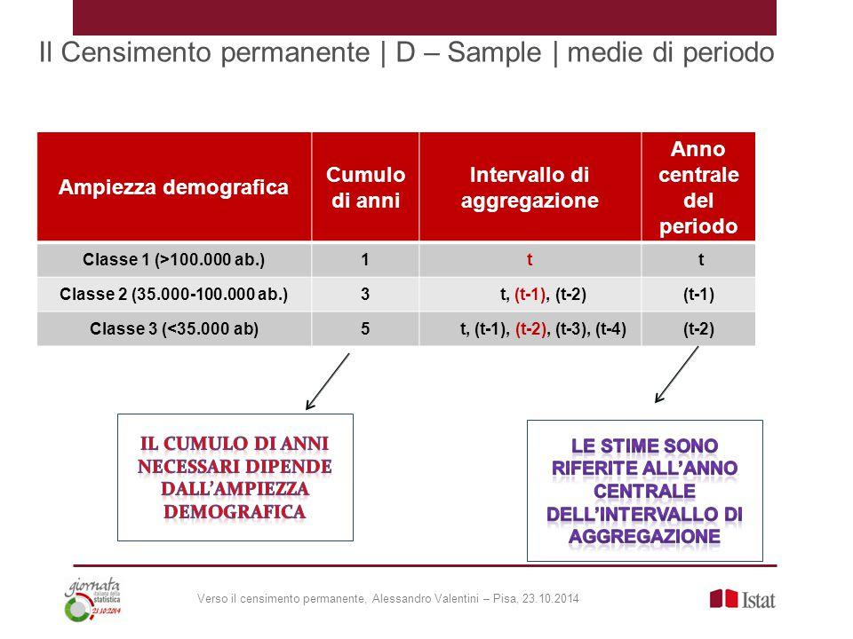 Ampiezza demografica Cumulo di anni Intervallo di aggregazione Anno centrale del periodo Classe 1 (>100.000 ab.)1t t Classe 2 (35.000-100.000 ab.)3 t, (t-1), (t-2)(t-1) Classe 3 (<35.000 ab)5 t, (t-1), (t-2), (t-3), (t-4)(t-2) Il Censimento permanente | D – Sample | medie di periodo Verso il censimento permanente, Alessandro Valentini – Pisa, 23.10.2014
