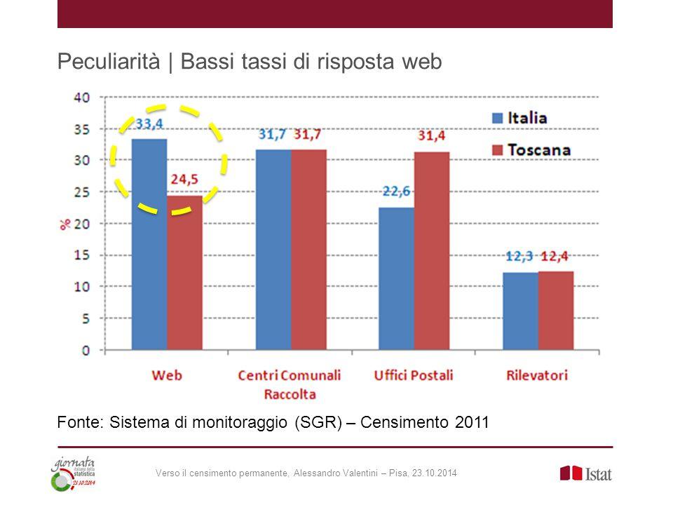 Peculiarità | Bassi tassi di risposta web Fonte: Sistema di monitoraggio (SGR) – Censimento 2011 Verso il censimento permanente, Alessandro Valentini – Pisa, 23.10.2014