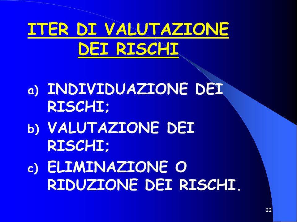 22 ITER DI VALUTAZIONE DEI RISCHI a) INDIVIDUAZIONE DEI RISCHI; b) VALUTAZIONE DEI RISCHI; c) ELIMINAZIONE O RIDUZIONE DEI RISCHI.