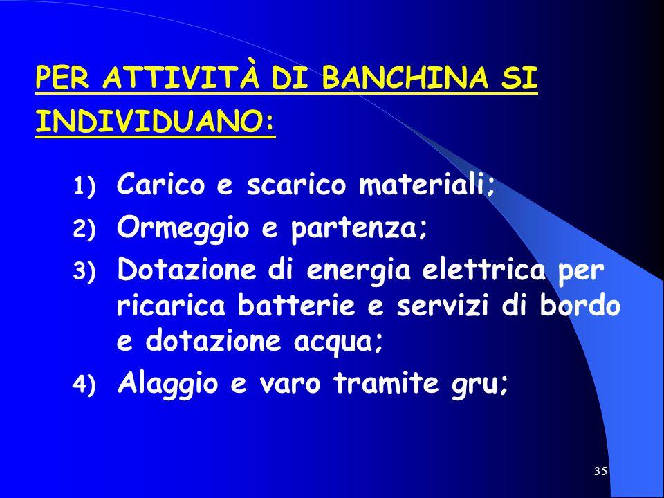 35 1) Carico e scarico materiali; 2) Ormeggio e partenza; 3) Dotazione di energia elettrica per ricarica batterie e servizi di bordo e dotazione acqua