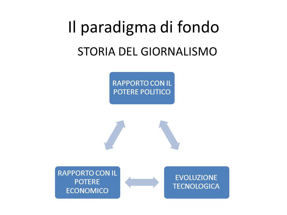 Il paradigma di fondo STORIA DEL GIORNALISMO RAPPORTO CON IL POTERE POLITICO EVOLUZIONE TECNOLOGICA RAPPORTO CON IL POTERE ECONOMICO
