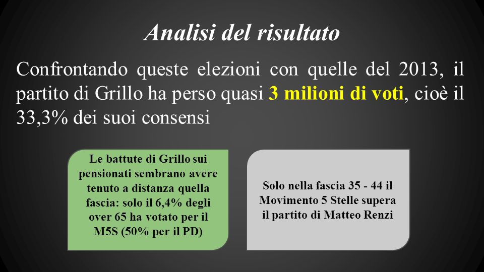 Analisi del risultato Confrontando queste elezioni con quelle del 2013, il partito di Grillo ha perso quasi 3 milioni di voti, cioè il 33,3% dei suoi consensi Le battute di Grillo sui pensionati sembrano avere tenuto a distanza quella fascia: solo il 6,4% degli over 65 ha votato per il M5S (50% per il PD) Solo nella fascia 35 - 44 il Movimento 5 Stelle supera il partito di Matteo Renzi