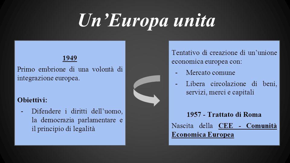 Un'Europa unita 1949 Primo embrione di una volontà di integrazione europea.