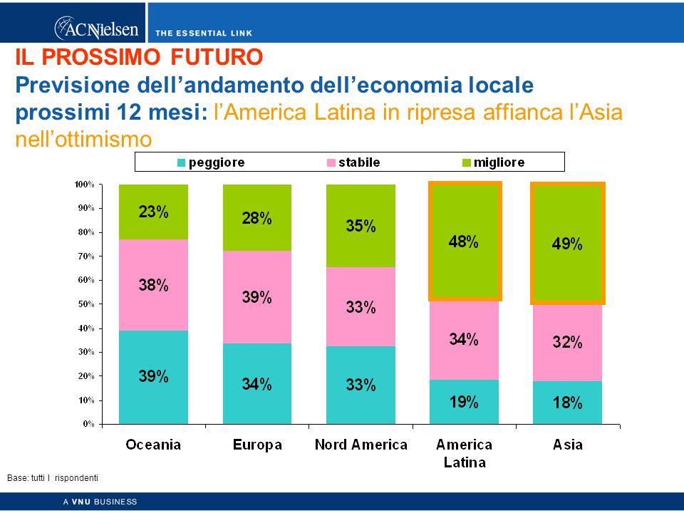 Copyright © 2003 ACNielsen a VNU business 10 IL PROSSIMO FUTURO Previsione dell'andamento dell'economia locale prossimi 12 mesi: l'America Latina in ripresa affianca l'Asia nell'ottimismo Base: tutti I rispondenti