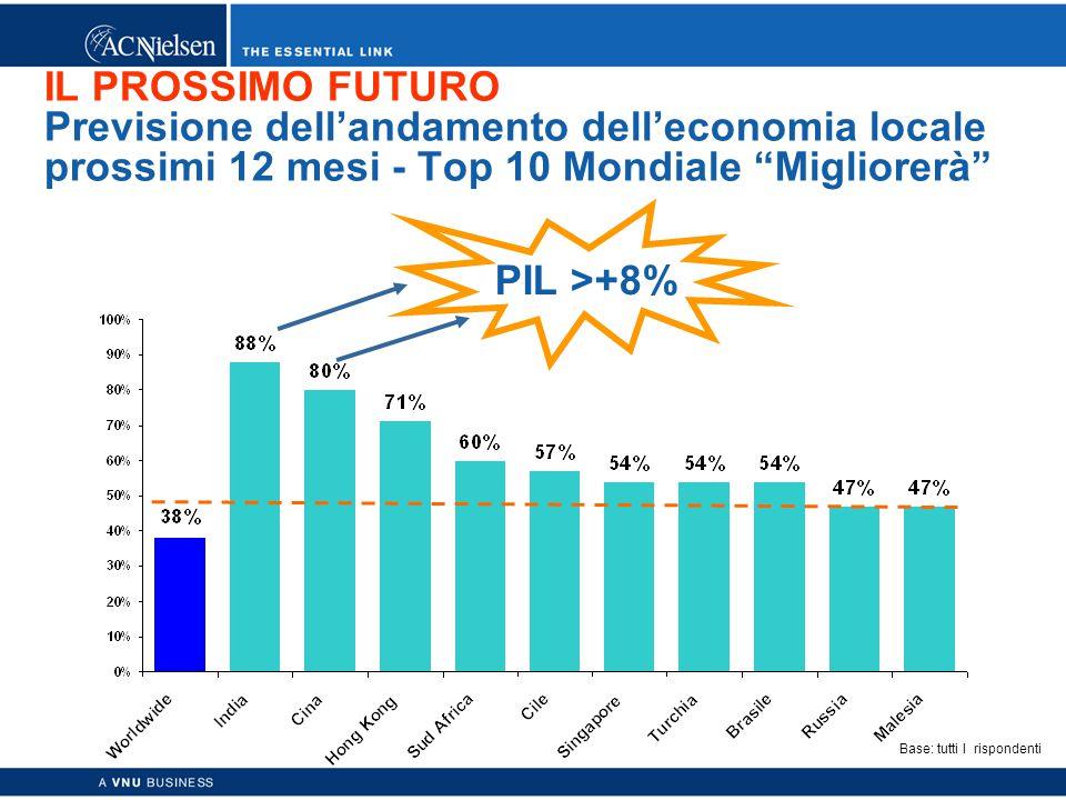 Copyright © 2003 ACNielsen a VNU business 11 IL PROSSIMO FUTURO Previsione dell'andamento dell'economia locale prossimi 12 mesi - Top 10 Mondiale Migliorerà PIL >+8% Base: tutti I rispondenti