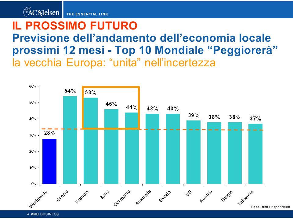 Copyright © 2003 ACNielsen a VNU business 13 IL PROSSIMO FUTURO Previsione dell'andamento dell'economia locale prossimi 12 mesi - Top 10 Mondiale Peggiorerà la vecchia Europa: unita nell'incertezza Base : tutti I rispondenti