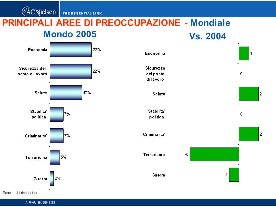 Copyright © 2003 ACNielsen a VNU business 15 PRINCIPALI AREE DI PREOCCUPAZIONE - Mondiale Base: tutti I rispondenti Mondo 2005 Vs.