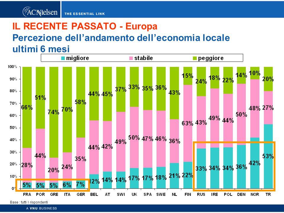 Copyright © 2003 ACNielsen a VNU business 24 IL RECENTE PASSATO - Europa Percezione dell'andamento dell'economia locale ultimi 6 mesi Base : tutti I rispondenti