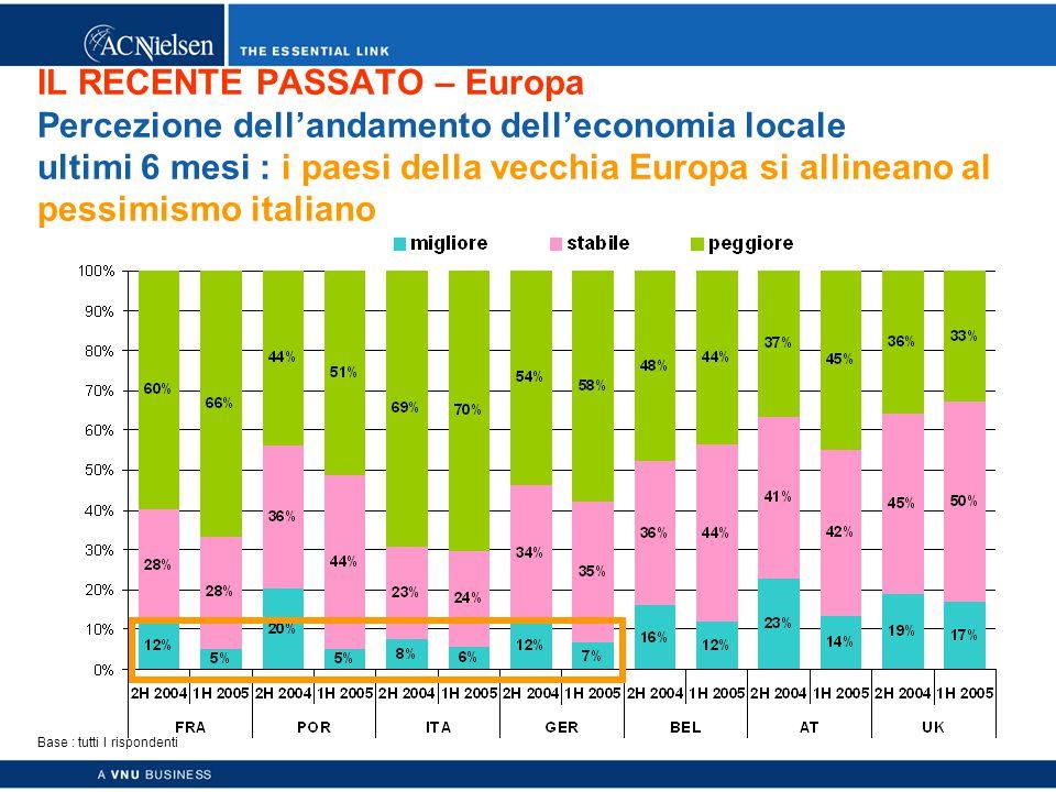 Copyright © 2003 ACNielsen a VNU business 25 IL RECENTE PASSATO – Europa Percezione dell'andamento dell'economia locale ultimi 6 mesi : i paesi della vecchia Europa si allineano al pessimismo italiano Base : tutti I rispondenti