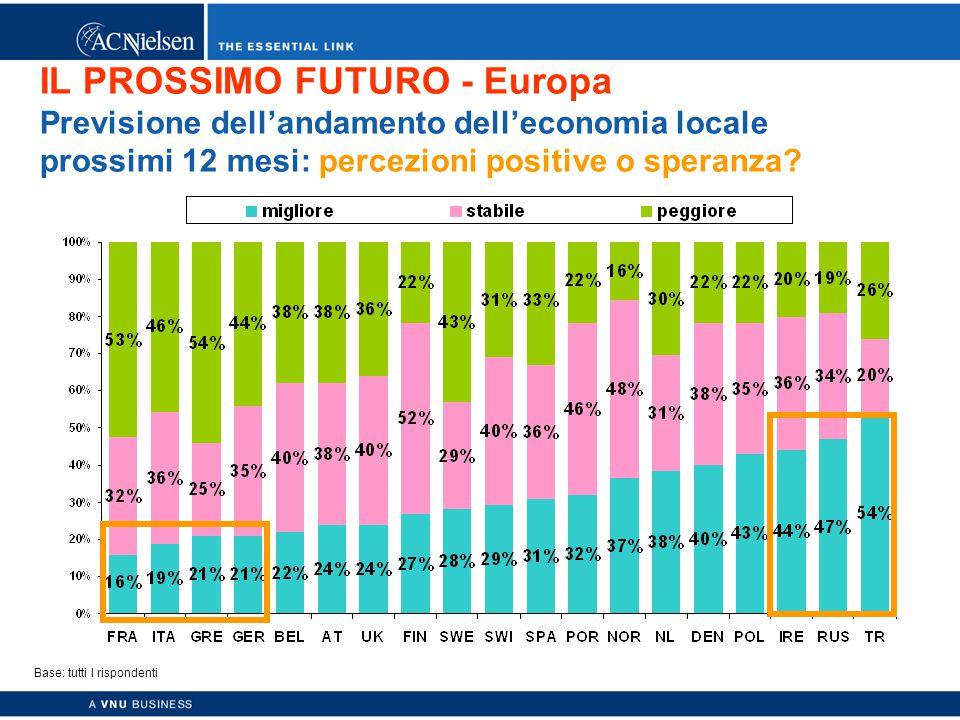 Copyright © 2003 ACNielsen a VNU business 26 IL PROSSIMO FUTURO - Europa Previsione dell'andamento dell'economia locale prossimi 12 mesi: percezioni positive o speranza.
