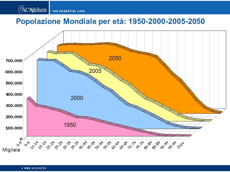 Copyright © 2003 ACNielsen a VNU business 29 Popolazione Mondiale per età: 1950-2000-2005-2050 2005 Migliaia 2050 1950 2000