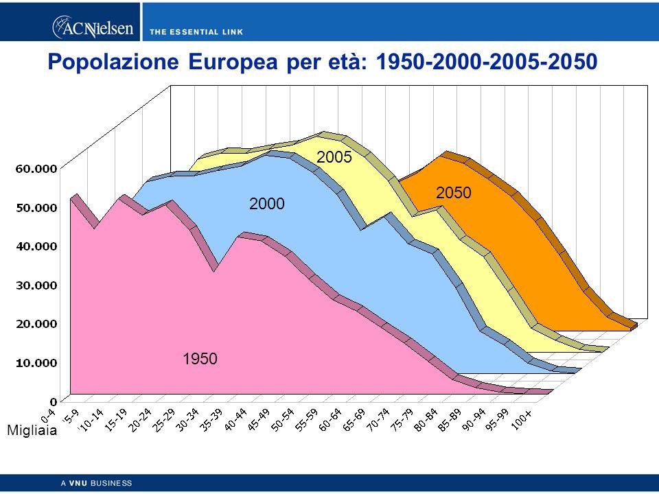 Copyright © 2003 ACNielsen a VNU business 30 Popolazione Europea per età: 1950-2000-2005-2050 2005 Migliaia 2050 1950 2000