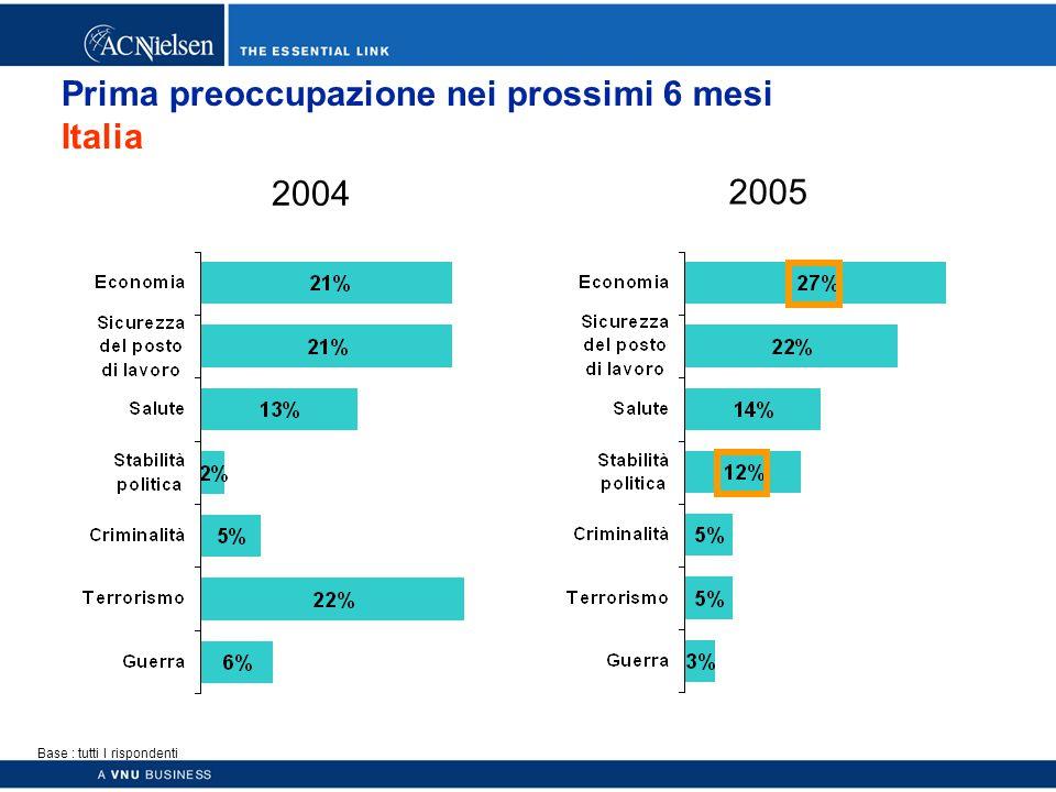 Copyright © 2003 ACNielsen a VNU business 34 Prima preoccupazione nei prossimi 6 mesi Italia Base : tutti I rispondenti 2004 2005