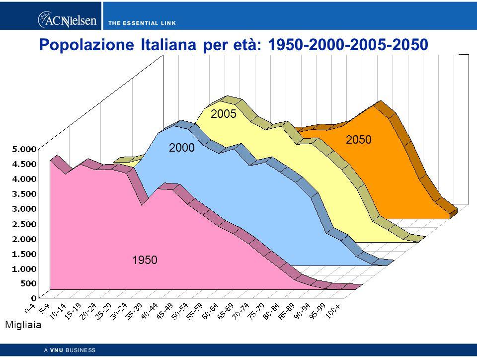 Copyright © 2003 ACNielsen a VNU business 35 Popolazione Italiana per età: 1950-2000-2005-2050 2005 Migliaia 2050 1950 2000
