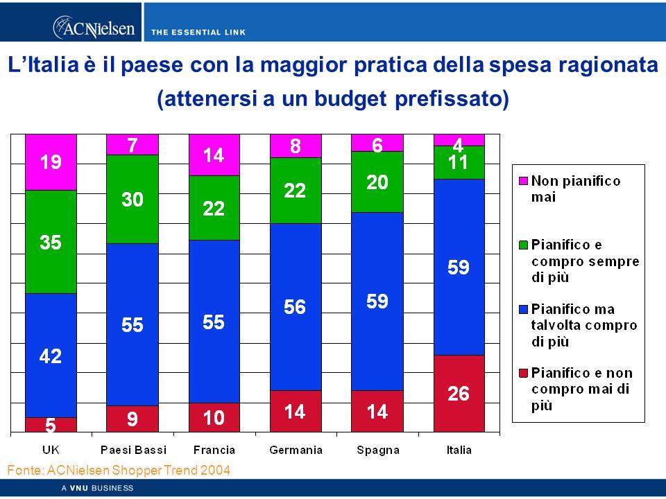 Copyright © 2003 ACNielsen a VNU business 44 L'Italia è il paese con la maggior pratica della spesa ragionata (attenersi a un budget prefissato) Fonte: ACNielsen Shopper Trend 2004