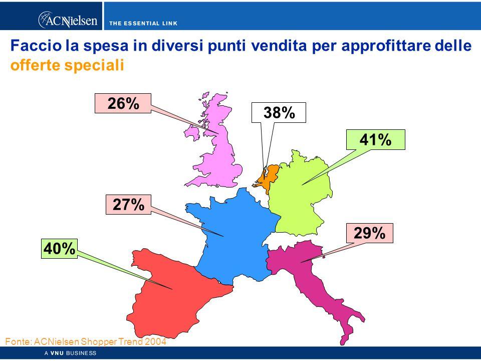 Copyright © 2003 ACNielsen a VNU business 45 Faccio la spesa in diversi punti vendita per approfittare delle offerte speciali 26% 38% 41% 40% 27% 29% Fonte: ACNielsen Shopper Trend 2004