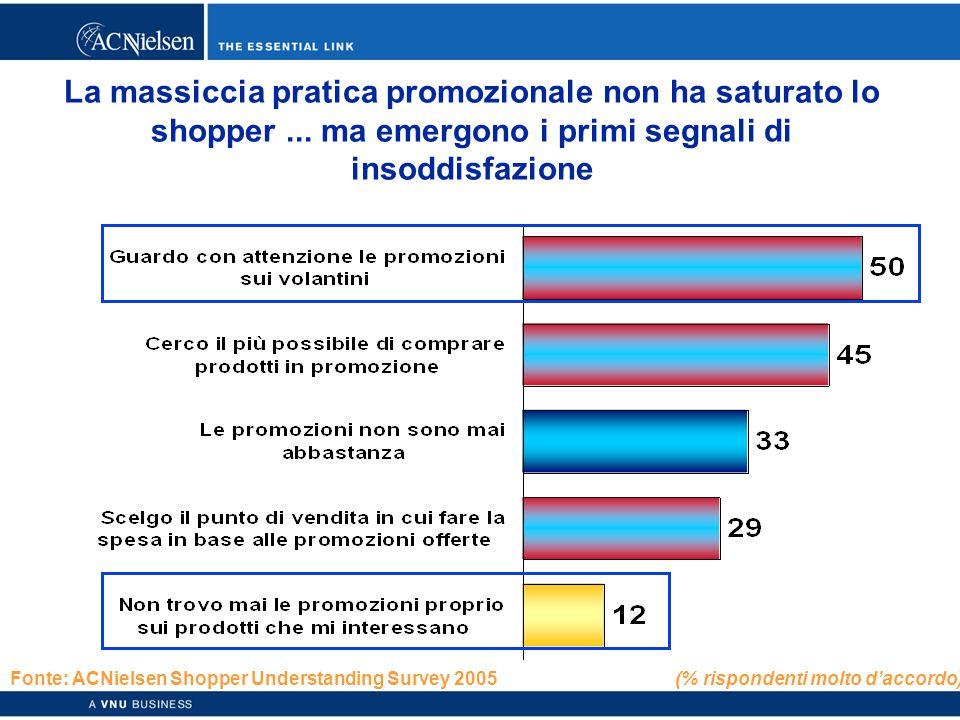 Copyright © 2003 ACNielsen a VNU business 46 La massiccia pratica promozionale non ha saturato lo shopper...