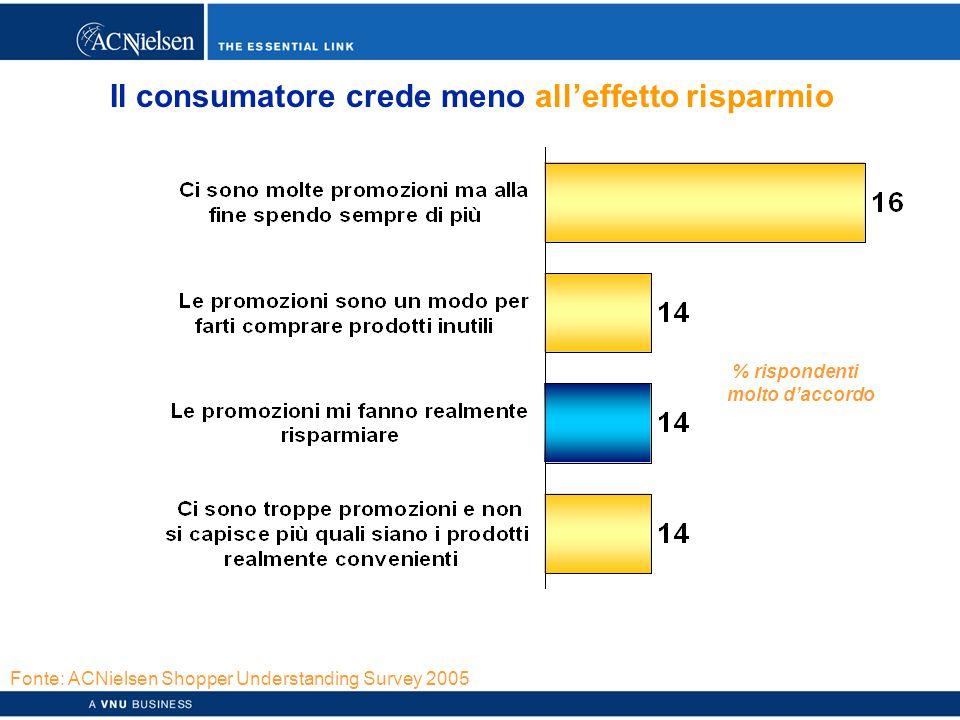 Copyright © 2003 ACNielsen a VNU business 48 Il consumatore crede meno all'effetto risparmio % rispondenti molto d'accordo Fonte: ACNielsen Shopper Understanding Survey 2005