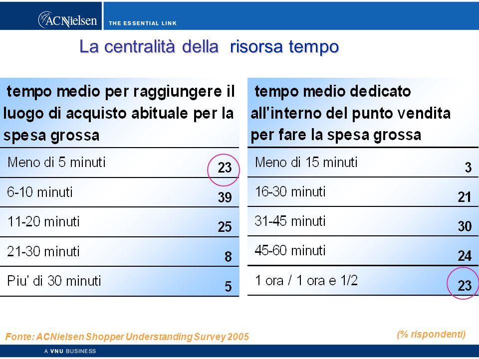 Copyright © 2003 ACNielsen a VNU business 49 La centralità della risorsa tempo (% rispondenti) Fonte: ACNielsen Shopper Understanding Survey 2005