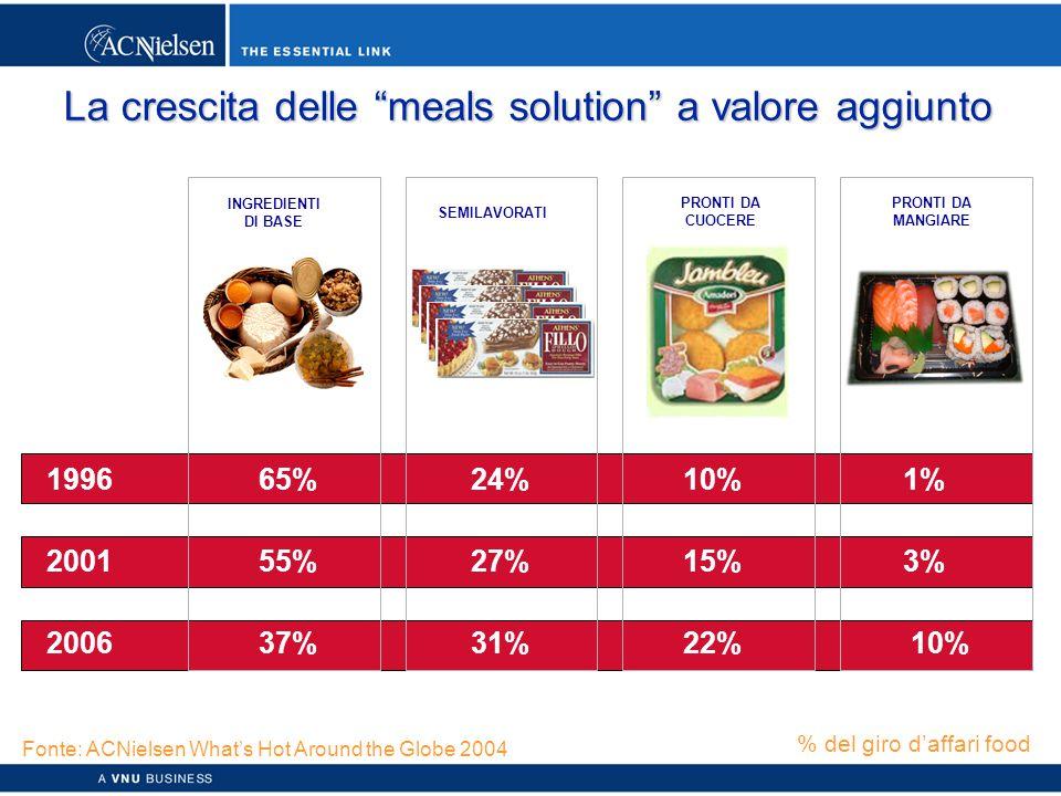 Copyright © 2003 ACNielsen a VNU business 50 La crescita delle meals solution a valore aggiunto INGREDIENTI DI BASE PRONTI DA MANGIARE PRONTI DA CUOCERE SEMILAVORATI 199665%24%10% 1% 200155%27%15% 3% 200637%31%22% 10% % del giro d'affari food Fonte: ACNielsen What's Hot Around the Globe 2004