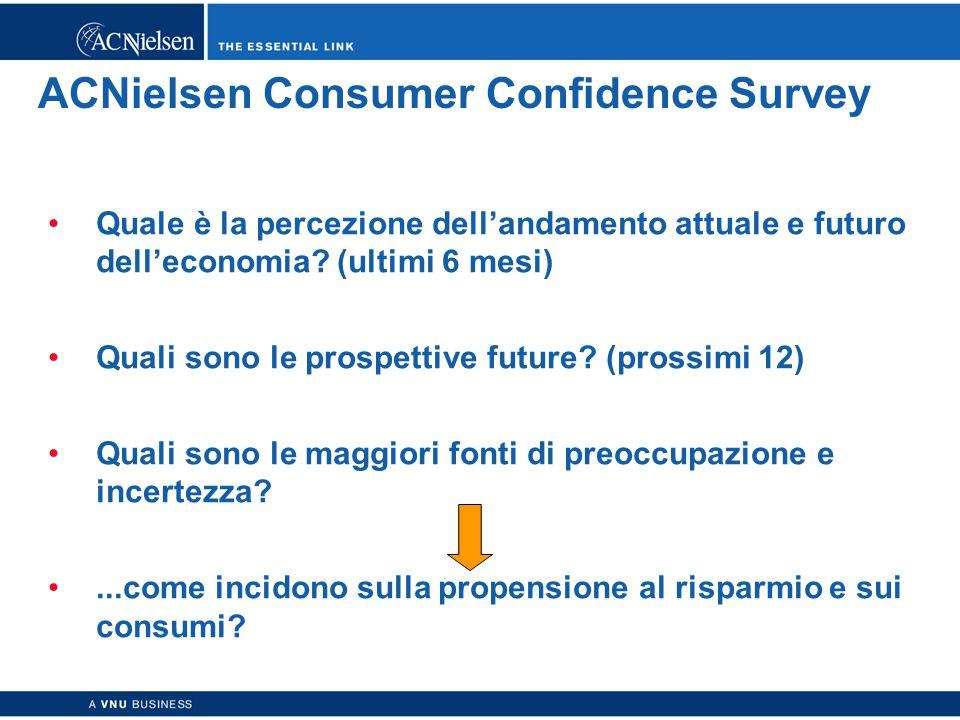 Copyright © 2003 ACNielsen a VNU business 7 ACNielsen Consumer Confidence Survey Quale è la percezione dell'andamento attuale e futuro dell'economia.
