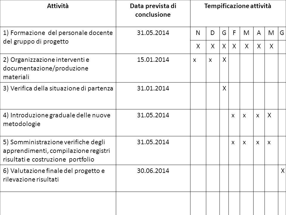 AttivitàData prevista di conclusione Tempificazione attività 1) Formazione del personale docente del gruppo di progetto 31.05.2014NDGFMAMG XXXXXXX 2)