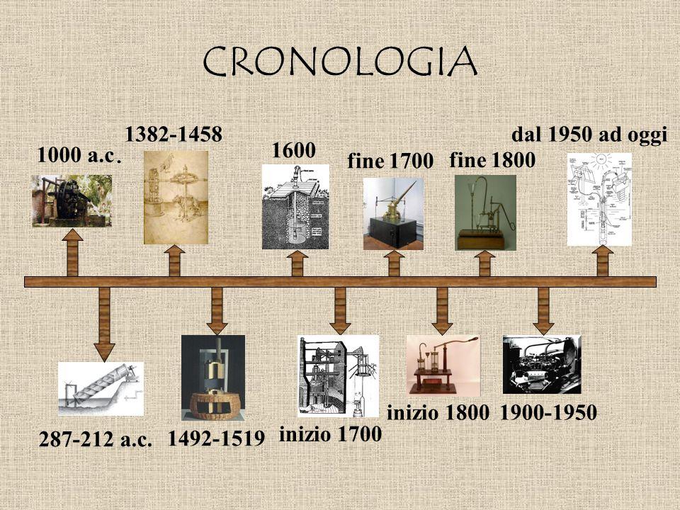 CRONOLOGIA 1000 a.c. 287-212 a.c. 1382-1458 1492-1519 1600 inizio 1700 fine 1700 inizio 1800 fine 1800 1900-1950 dal 1950 ad oggi