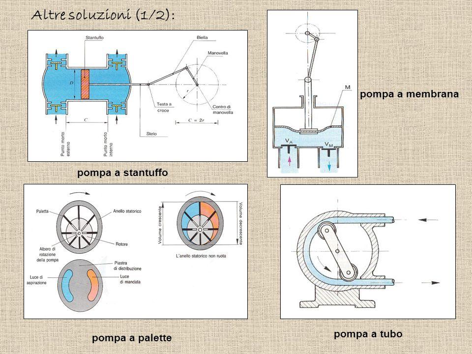 pompa a membrana pompa a tubo pompa a stantuffo pompa a palette Altre soluzioni (1/2):