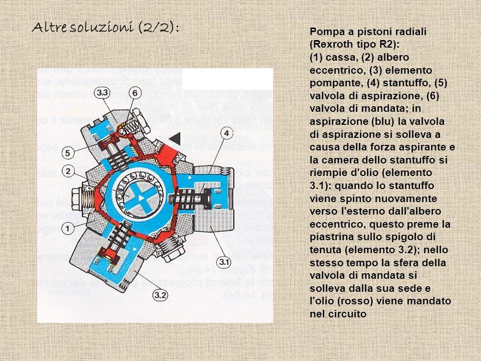 Pompa a pistoni radiali (Rexroth tipo R2): (1) cassa, (2) albero eccentrico, (3) elemento pompante, (4) stantuffo, (5) valvola di aspirazione, (6) val