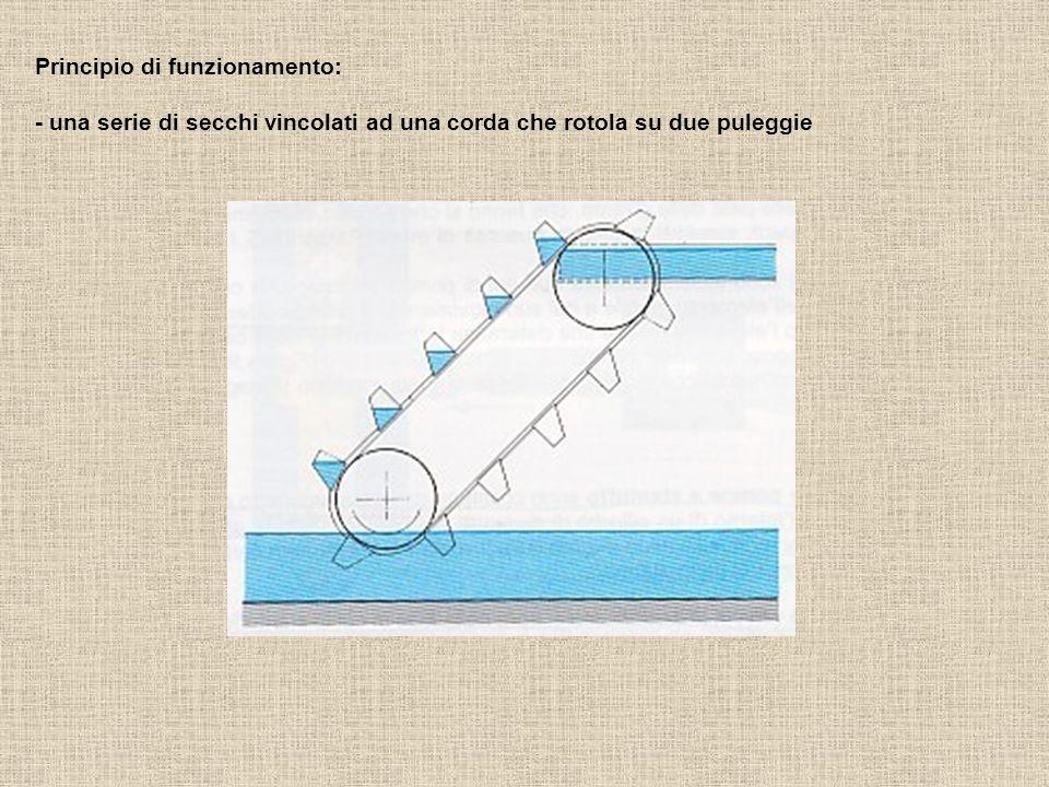 Principio di funzionamento: - una serie di secchi vincolati ad una corda che rotola su due puleggie
