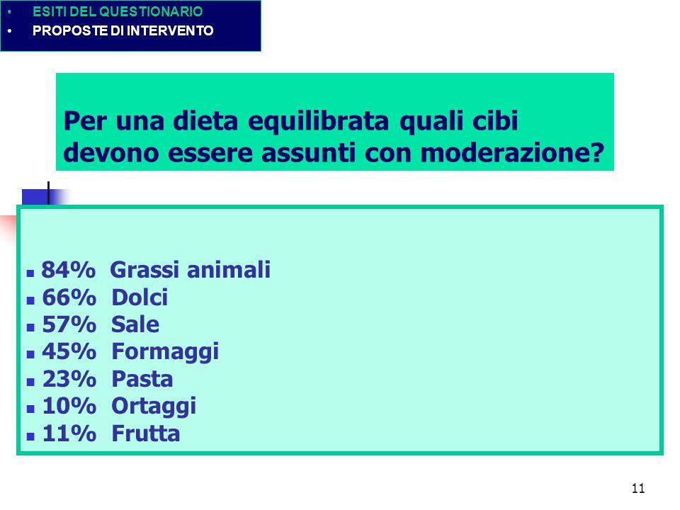 11 Per una dieta equilibrata quali cibi devono essere assunti con moderazione? 84% Grassi animali 66% Dolci 57% Sale 45% Formaggi 23% Pasta 10% Ortagg