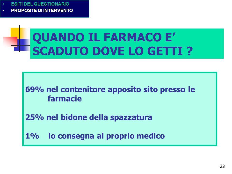 23 69% nel contenitore apposito sito presso le farmacie 25% nel bidone della spazzatura 1% lo consegna al proprio medico QUANDO IL FARMACO E' SCADUTO DOVE LO GETTI .