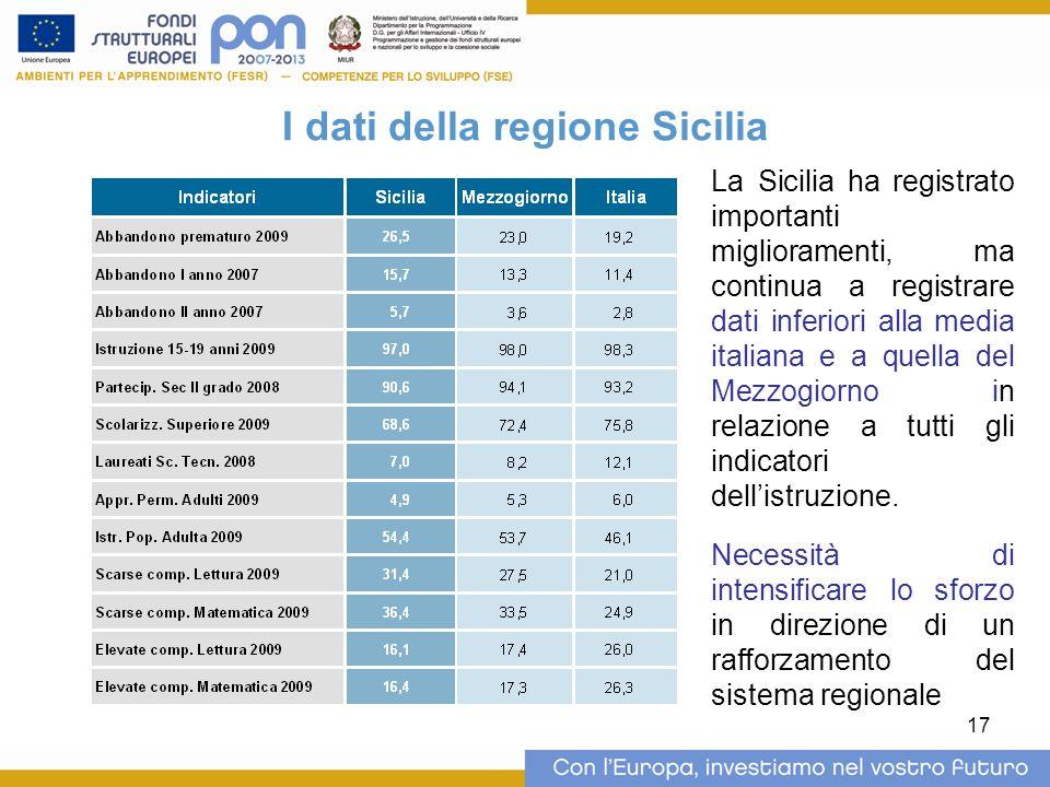17 I dati della regione Sicilia La Sicilia ha registrato importanti miglioramenti, ma continua a registrare dati inferiori alla media italiana e a quella del Mezzogiorno in relazione a tutti gli indicatori dell'istruzione.