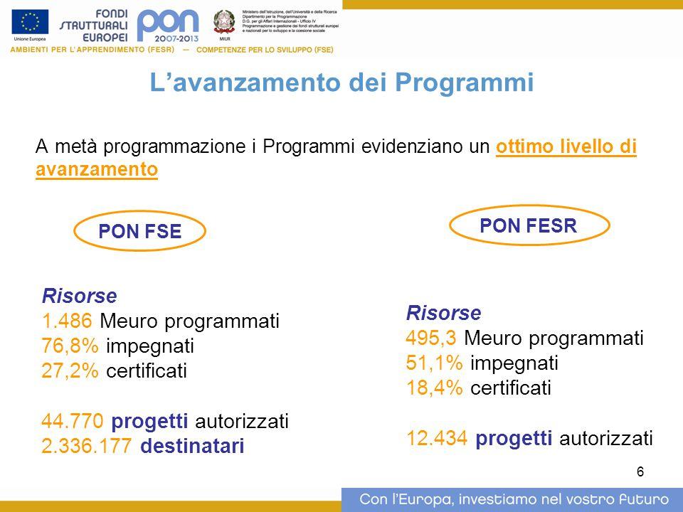 6 L'avanzamento dei Programmi A metà programmazione i Programmi evidenziano un ottimo livello di avanzamento PON FSE Risorse 1.486 Meuro programmati 76,8% impegnati 27,2% certificati 44.770 progetti autorizzati 2.336.177 destinatari PON FESR Risorse 495,3 Meuro programmati 51,1% impegnati 18,4% certificati 12.434 progetti autorizzati