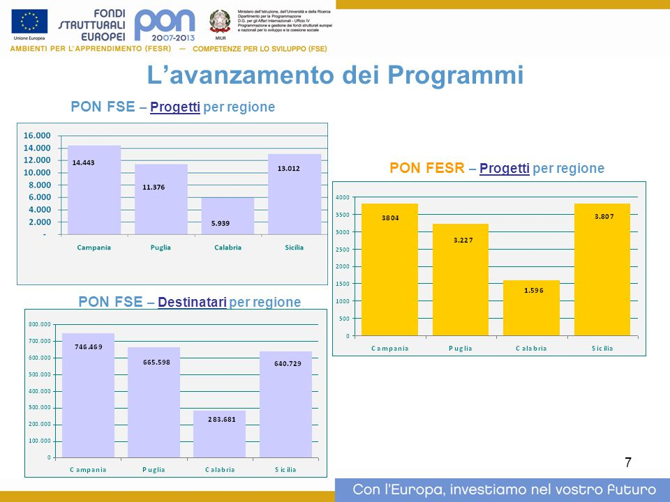 7 L'avanzamento dei Programmi PON FSE – Progetti per regione PON FSE – Destinatari per regione PON FESR – Progetti per regione