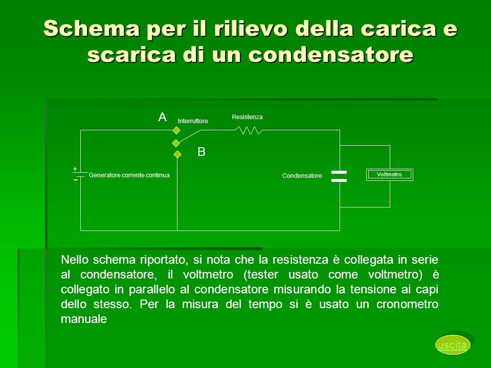 Schema per il rilievo della carica e scarica di un condensatore Nello schema riportato, si nota che la resistenza è collegata in serie al condensatore