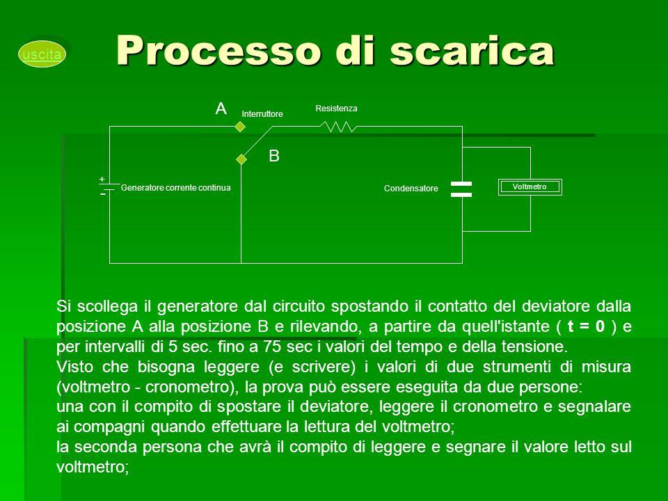 Processo di scarica Voltmetro Condensatore Resistenza Generatore corrente continua Interruttore A B + - Si scollega il generatore dal circuito spostan