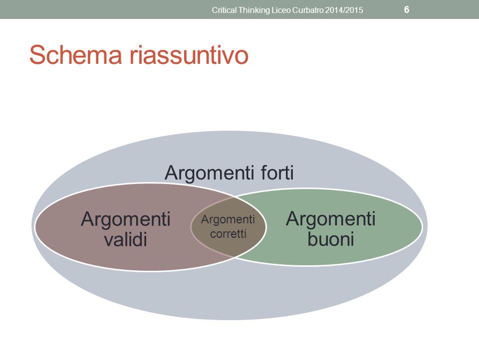 Schema riassuntivo Argomenti forti Argomenti buoni Argomenti validi Argomenti corretti Critical Thinking Liceo Curbatro 2014/2015 6