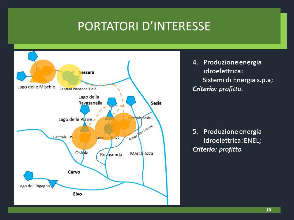4.Produzione energia idroelettrica: Sistemi di Energia s.p.a; Criterio: profitto. 5.Produzione energia idroelettrica: ENEL; Criterio: profitto. PORTAT