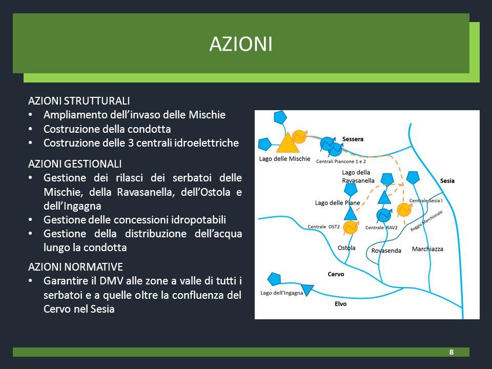 AZIONI STRUTTURALI Ampliamento dell'invaso delle Mischie Costruzione della condotta Costruzione delle 3 centrali idroelettriche AZIONI 8 AZIONI GESTIONALI Gestione dei rilasci dei serbatoi delle Mischie, della Ravasanella, dell'Ostola e dell'Ingagna Gestione delle concessioni idropotabili Gestione della distribuzione dell'acqua lungo la condotta AZIONI NORMATIVE Garantire il DMV alle zone a valle di tutti i serbatoi e a quelle oltre la confluenza del Cervo nel Sesia