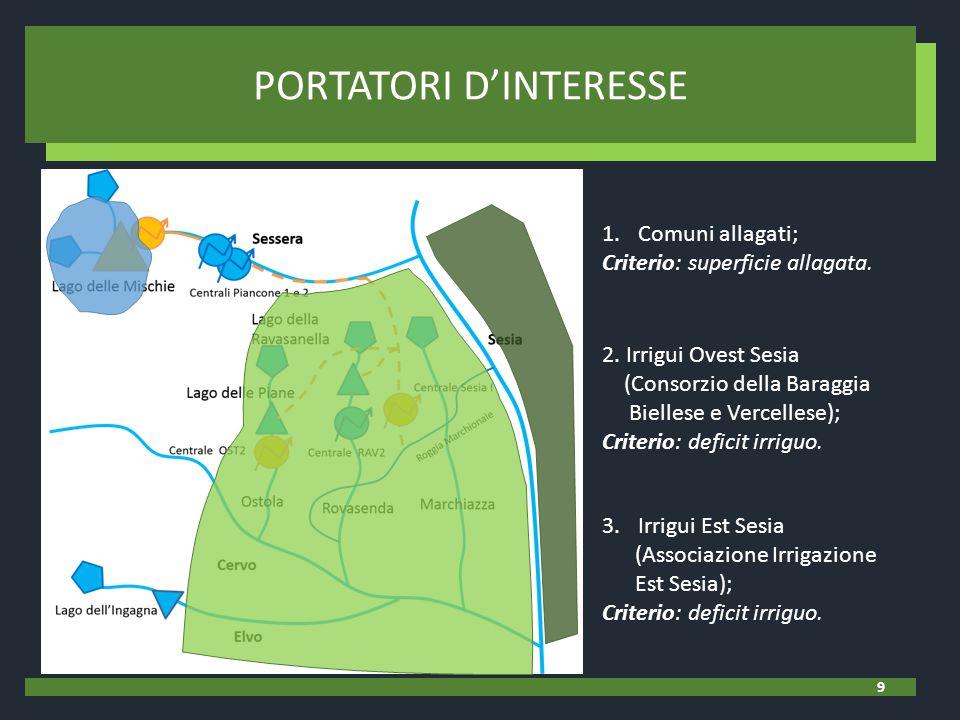 1.Comuni allagati; Criterio: superficie allagata. 2. Irrigui Ovest Sesia (Consorzio della Baraggia Biellese e Vercellese); Criterio: deficit irriguo.