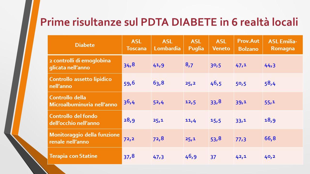 Diabete ASL Toscana ASL Lombardia ASL Puglia ASL Veneto Prov.Aut Bolzano ASL Emilia- Romagna 2 controlli di emoglobina glicata nell'anno 34,841,98,730,547,144,3 Controllo assetto lipidico nell'anno 59,663,825,246,550,558,4 Controllo della Microalbuminuria nell'anno 36,452,412,533,839,155,1 Controllo del fondo dell'occhio nell'anno 28,925,111,415,533,118,9 Monitoraggio della funzione renale nell'anno 72,272,825,153,877,366,8 Terapia con Statine37,847,346,93742,140,2 Prime risultanze sul PDTA DIABETE in 6 realtà locali