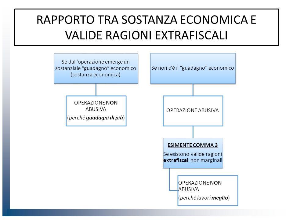 """RAPPORTO TRA SOSTANZA ECONOMICA E VALIDE RAGIONI EXTRAFISCALI Se dall'operazione emerge un sostanziale """"guadagno"""" economico (sostanza economica) OPERA"""