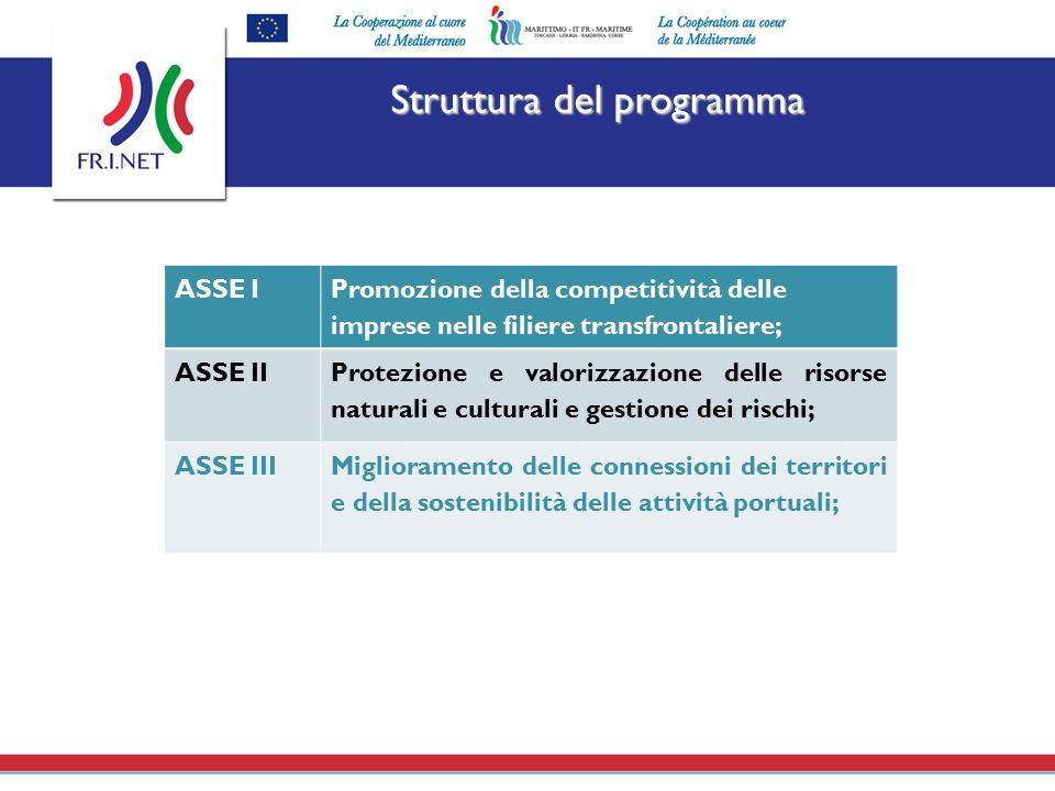 Struttura del programma ASSE I Promozione della competitività delle imprese nelle filiere transfrontaliere; ASSE II Protezione e valorizzazione delle