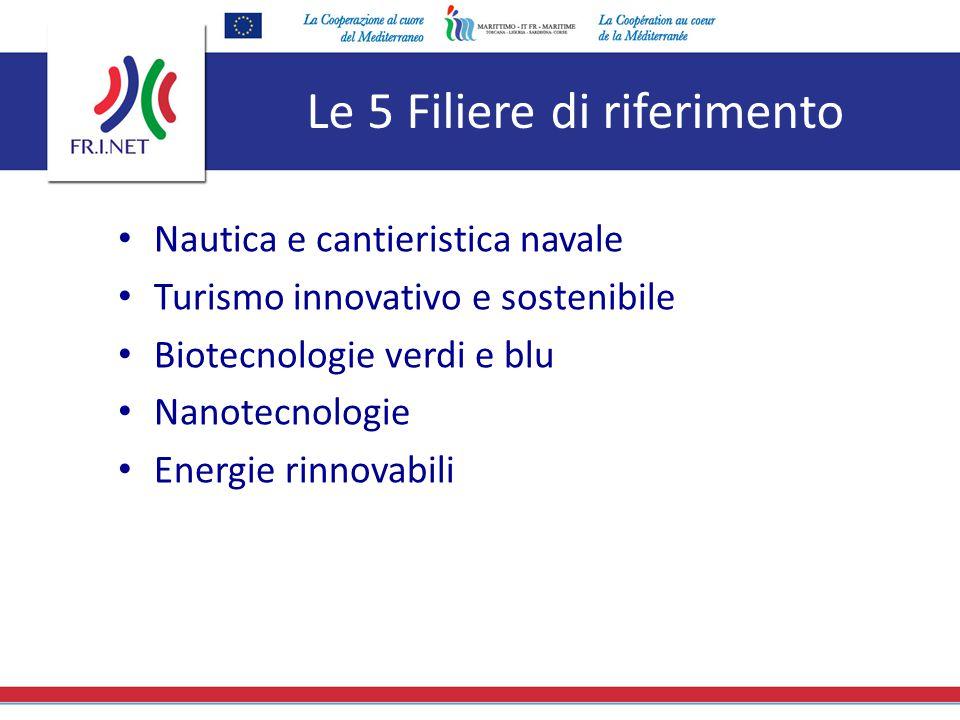 Le 5 Filiere di riferimento Nautica e cantieristica navale Turismo innovativo e sostenibile Biotecnologie verdi e blu Nanotecnologie Energie rinnovabi