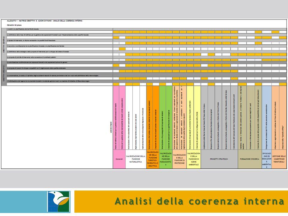 Analisi della coerenza interna
