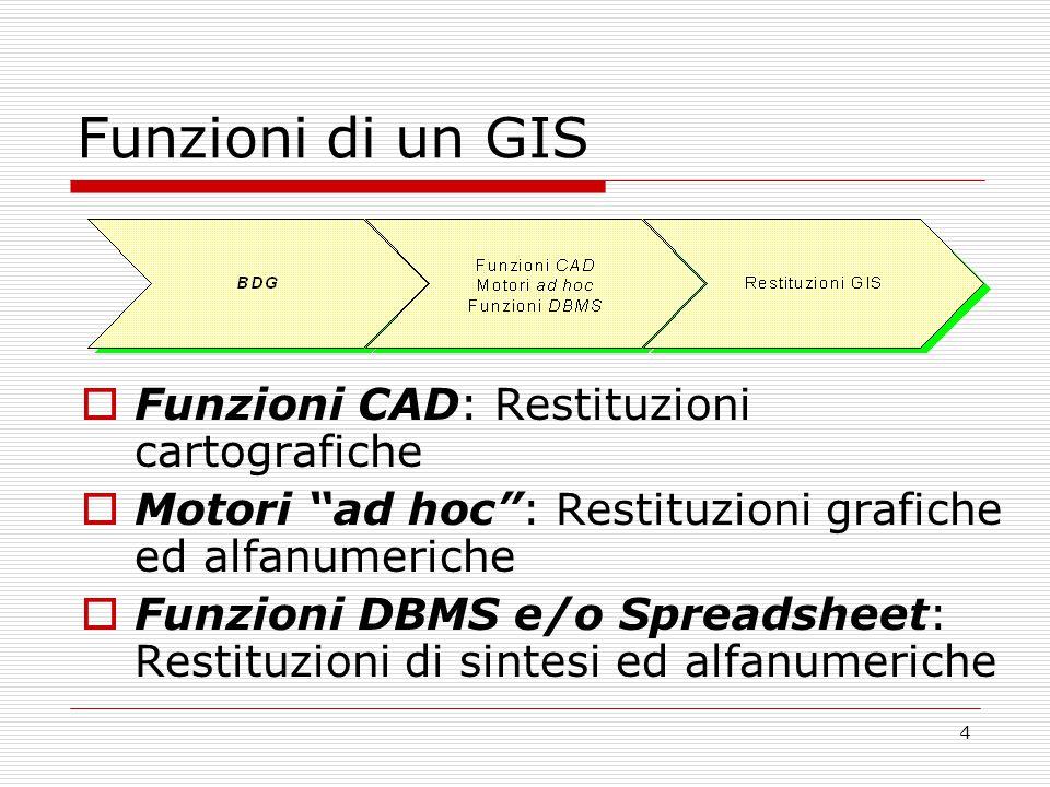 4 Funzioni di un GIS  Funzioni CAD: Restituzioni cartografiche  Motori ad hoc : Restituzioni grafiche ed alfanumeriche  Funzioni DBMS e/o Spreadsheet: Restituzioni di sintesi ed alfanumeriche