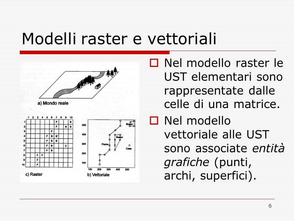 6 Modelli raster e vettoriali  Nel modello raster le UST elementari sono rappresentate dalle celle di una matrice.